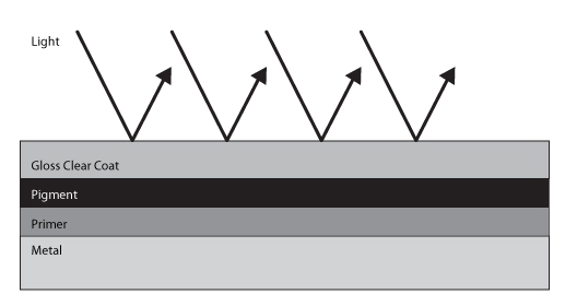 This diagram shows the manner in which light 'bounces' off panels coated with traditional gloss paint
